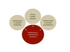 Vinculación entre los integradores del Programa Nacional