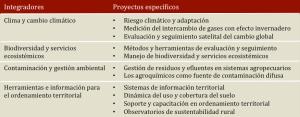 Proyectos específicos del Programa Nacional