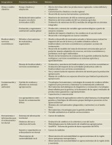 Tabla 2. Lista de módulos de los proyectos del Programa nacional