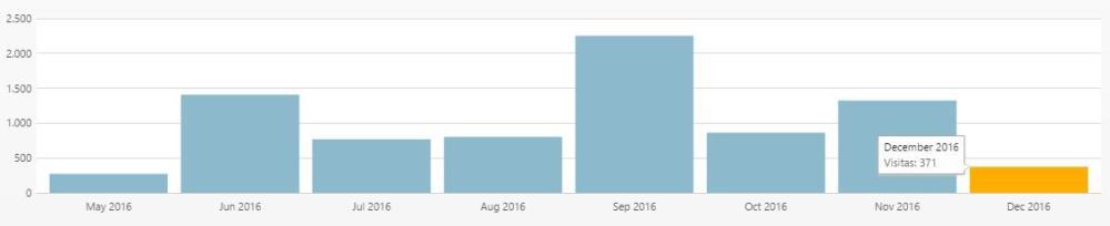 visitas-en-meses-2016